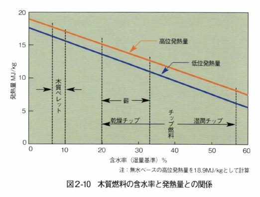 図2-10 木質燃料の含水率と発熱量との関係