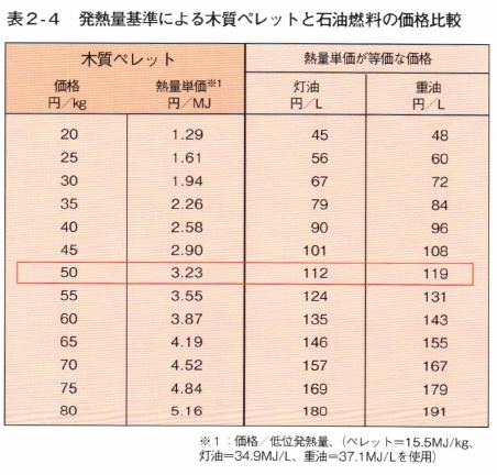 表2-4 発熱量基準による木質ペレットと石油燃料の価格比較