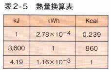 表2-5 熱量換算表