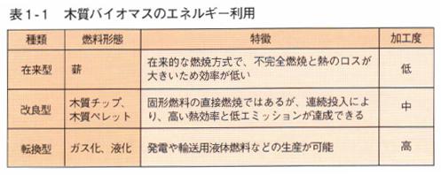 表1-1 木質バイオマスのエネルギー利用