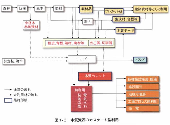 図1‐ 3 木質資源のカスケード型利用