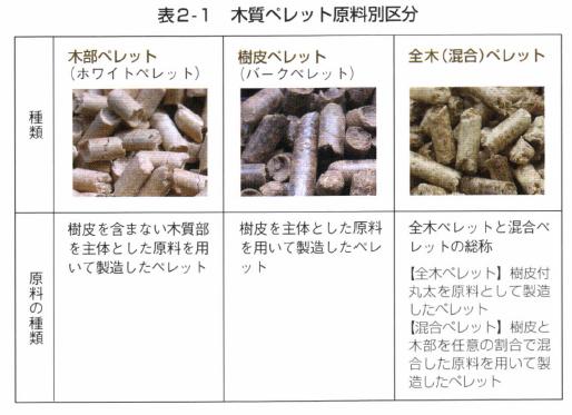 表2‐ 1 木質ペレット原料別区分