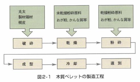 図2-1 本質ペレットの製造工程