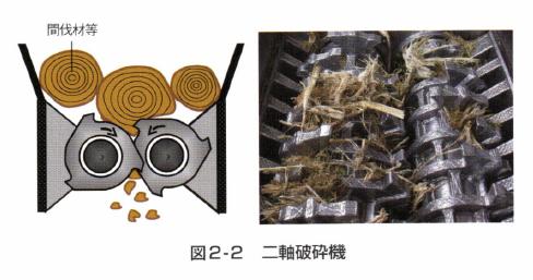 図2‐2 二軸破砕機