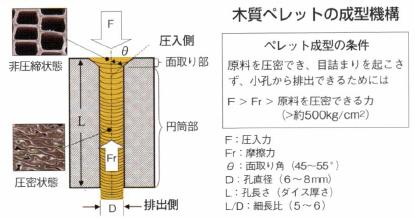 木質ペレットの成型機構