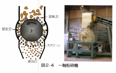 図2‐4 -軸粉砕機