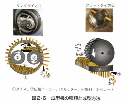 図2‐6 成型機の種類と成型方法